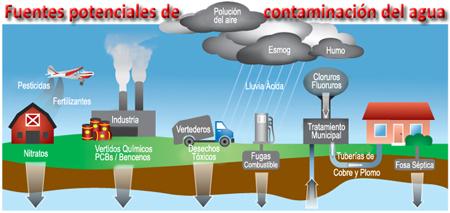 contaminacio-aigua