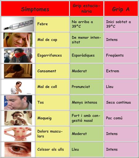 simptomes grips